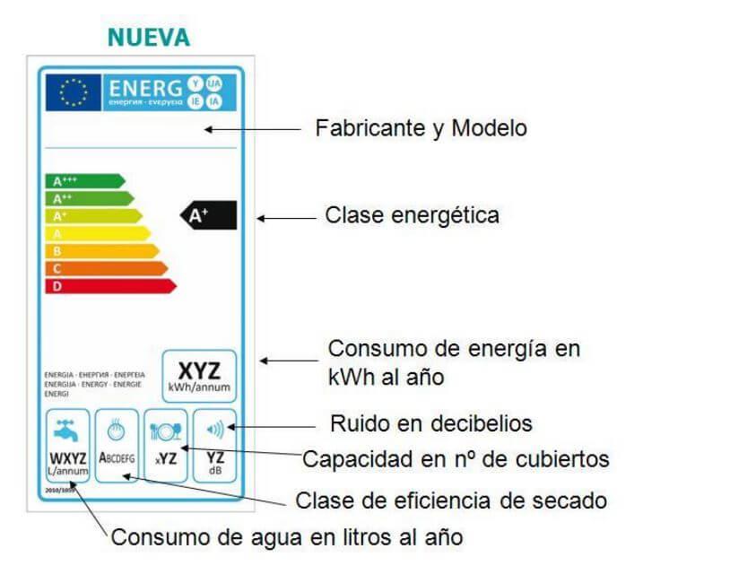 etiqueta eficiència energètica