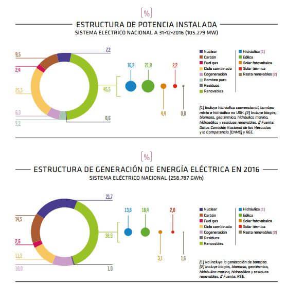 Las energías renovables en el sistema eléctrico español 2016 - REE