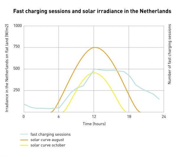 cotxes electric energia solar