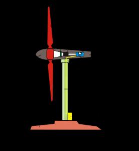 Esquema de los componentes de una turbina eólica