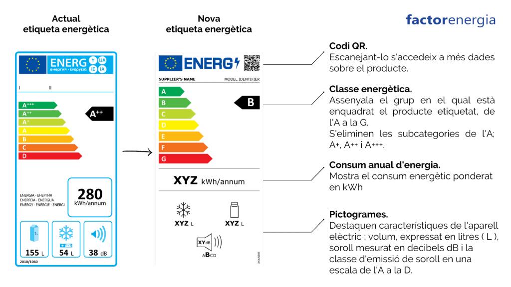 etiquetatge energètic