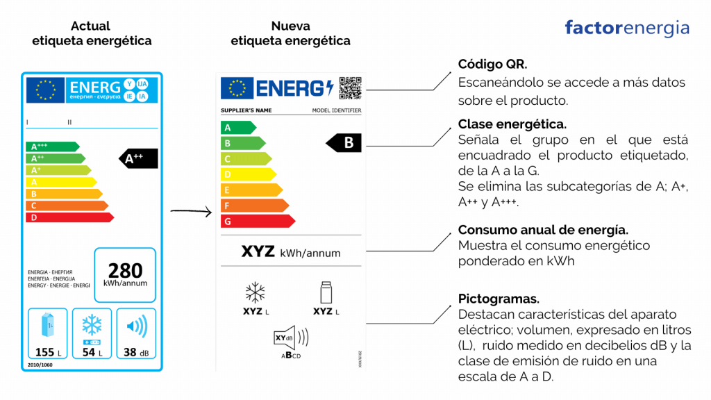 Nueva etiqueta energética, comparativa con la etiqueta anterior