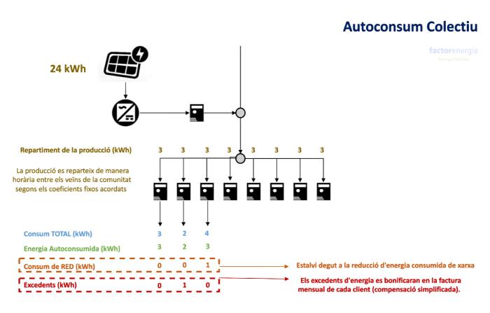 autoconsum colectiu fotovoltaic