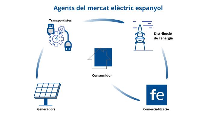 mercat elèctric espanyol